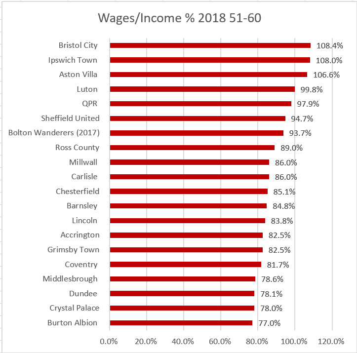 Wages 2018