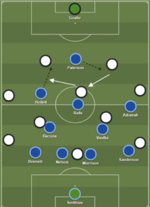 Cardiff City Tactical Analysis 3