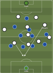 Cardiff Tactical Analysis 8