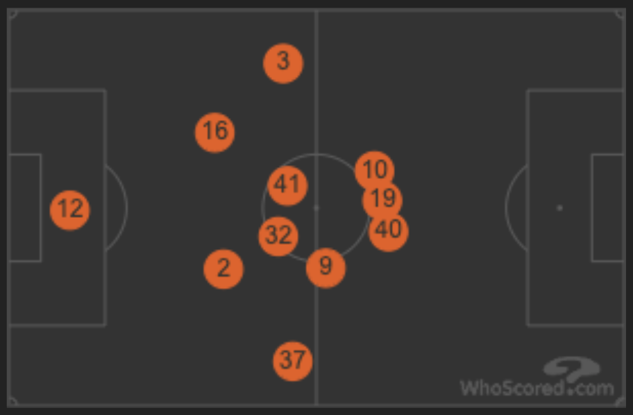 Derby Avg Positions vs. Reading